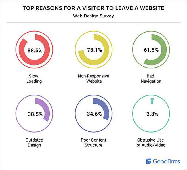 Chart indicating top reasons to leave a website